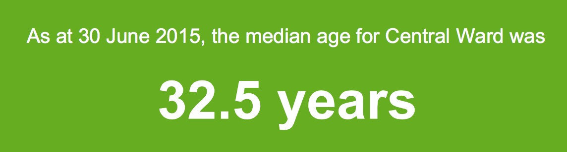 Central Ward median age